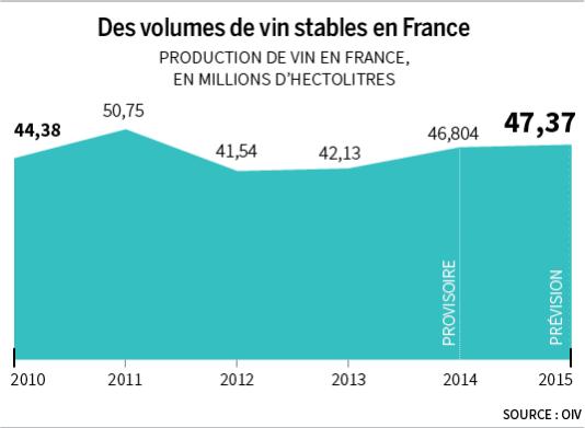 Production de vin en France, en millions d'hectolitres