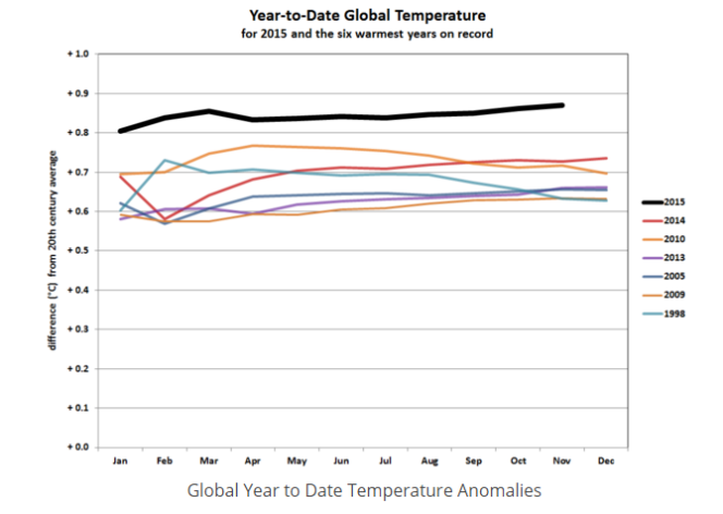 2015 en tête des années les plus chaudes