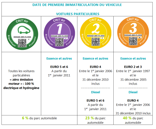 """Tableau des """"certificats qualité de l'air"""" indiquant les véhicules correspondant aux quatre vignettes qui seront utilisées."""