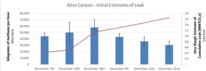 Estimations des quantités de méthane déversées dans l'atmosphère sur le site d'Aliso Canyon, près de Los Angeles, en Californie.
