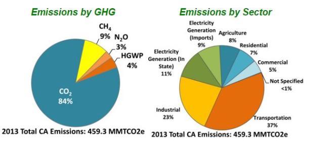 Emissions de la Californie par gaz à effet de serre et par secteur en 2013 (en millions de tonnes d'équivalent CO2).