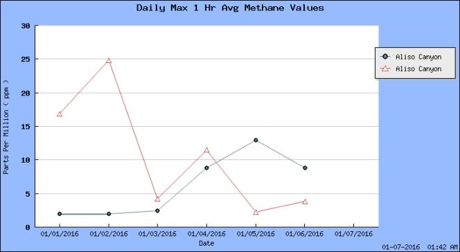 Concentration maximum moyennée sur une heure, au cours des 7 derniers jours, de méthane sur deux sites de Porter Ranch (en parties par million, ppm).