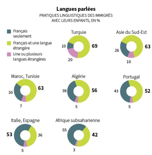 Langues parlées
