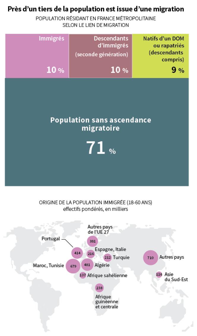 Près d'un tiers de la population est issue d'une migration