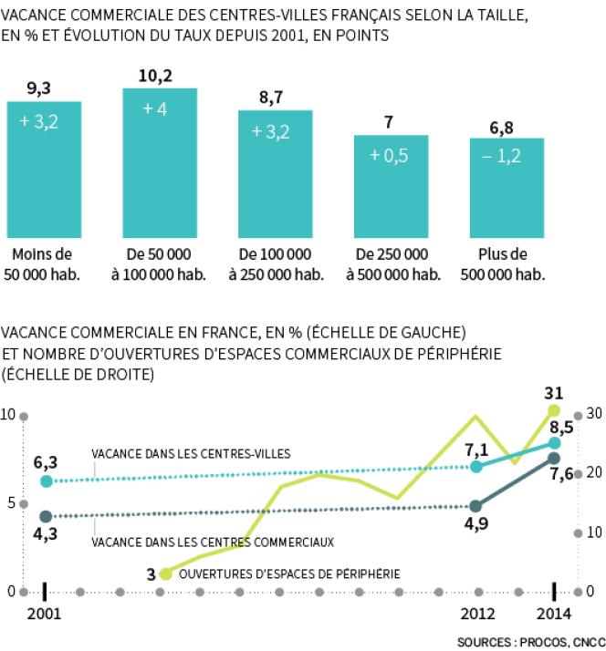 Vacance commerciale en France