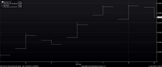 Evolution de la monnaie chinoise sur le marché au comptant (spot) depuis le début de l'année