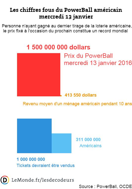 Nanographix dotation record du PowerBall, loterie américaine