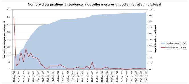 Nombre d'assignations à résidence : nouvelles mesures quotidiennes (en rouge) et cumul global (en bleu) entre le 15 novembre 2015 et le 8 janvier 2016.