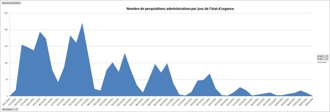 Nombre de perquisitions administratives par jour de l'état d'urgence (14/11/2015 - 09/01/2016)