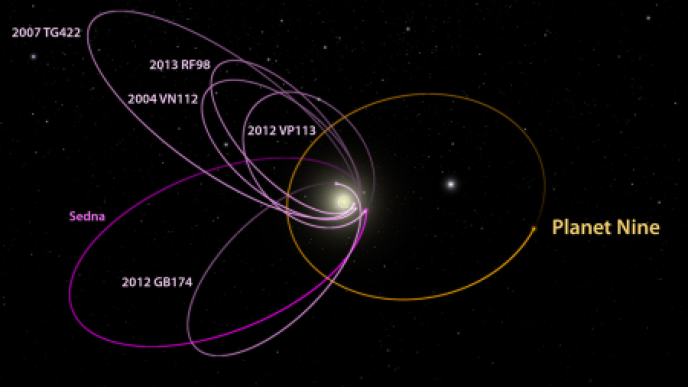 Orbite possible de la neuvième planète expliquant les trajectoires elliptiques semblables d'objets de la ceinture de Kuiper.