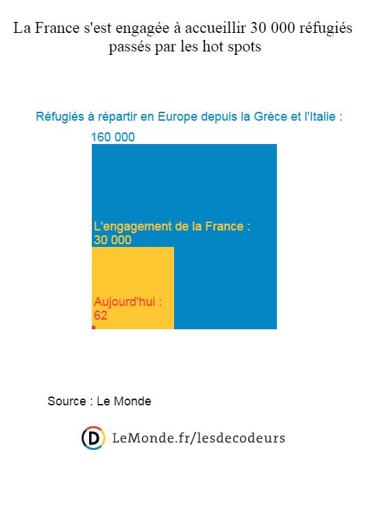 La France s'est engagée à accueillir 30 000 réfugiés passés par les hot spots.