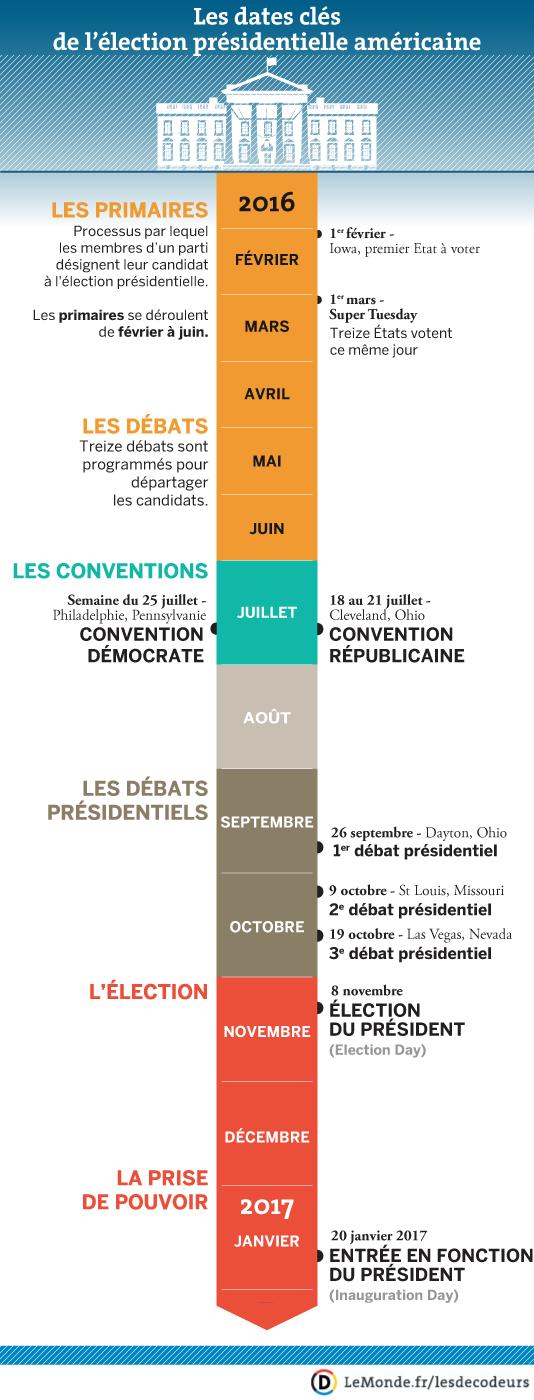 Chronologie de l'élection présidentielle américaine, des primaires à l'entrée en fonction.