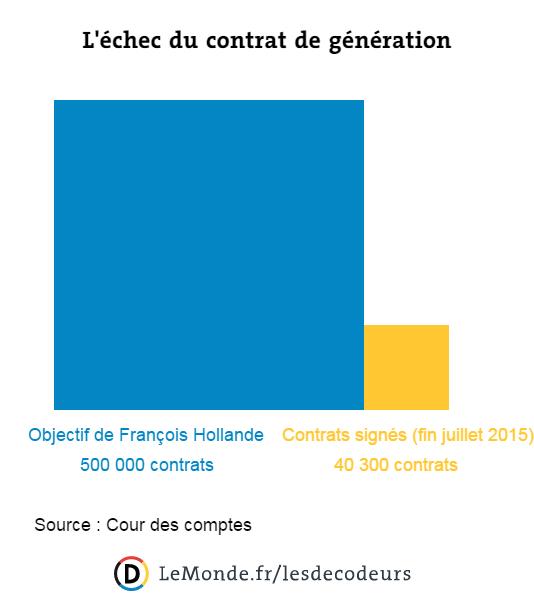 Seuls 40 300 contrats de génération avaient été signés fin juillet 2015.