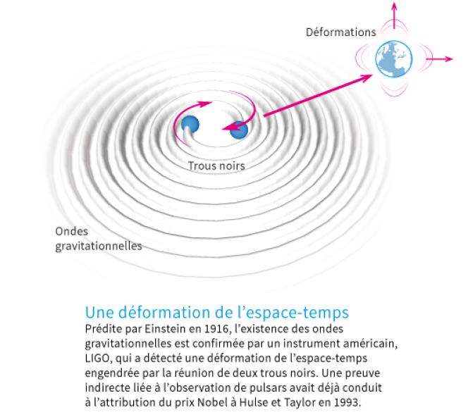 Les ondes gravitationnelles, une déformation de l'espace-temps.