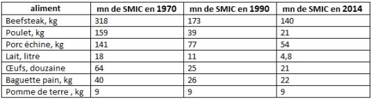 Evolution du prix moyen de quelques produits de consommation courante, indépendamment de leur qualité.