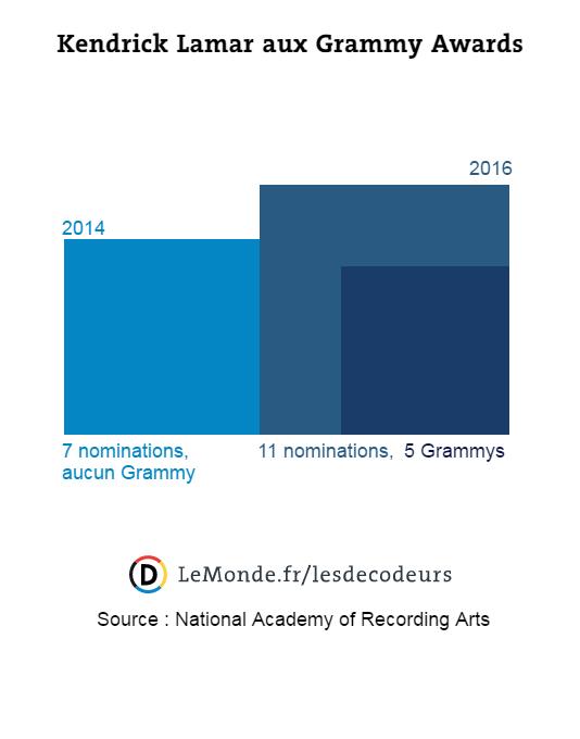 Sept nominations en 2014 et aucun prix pour Kendrick Lamar, contre cinq en 2016 pour onze nominations.
