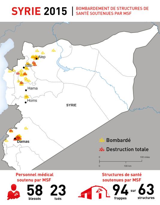 Structures de santé et personnels médicaux soutenus par MSF qui ont été visés par des bombardements en 2015.