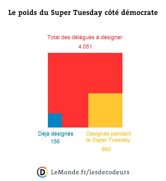 Le poids du Super Tuesday côté démocrate.