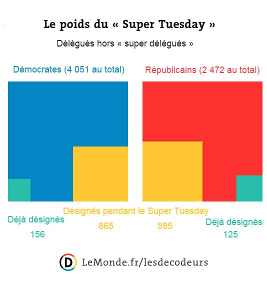 Le poids du Super Tuesday dans les primaires américaines.