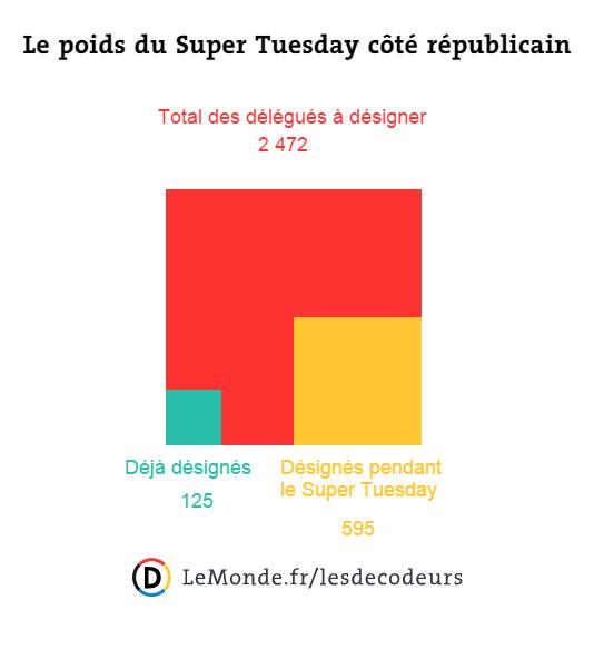 Le poids du Super Tuesday côté républicain.