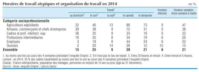 Les tableaux de l'économie française, Insee, édition 2016.