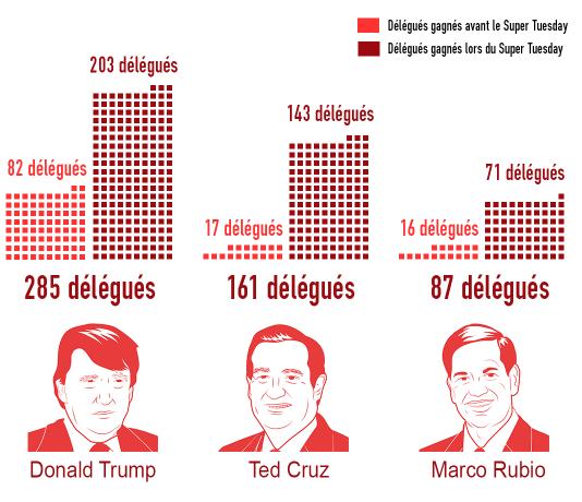 Le nombre de délégués avant et après le Super Tuesday.