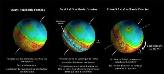 Schémas expliquant l'effet du basculement de la croûte martienne sur la position des vallées fluviales et des pôles.