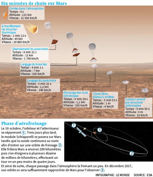 Les Européens tenteront de se poser sur Mars.
