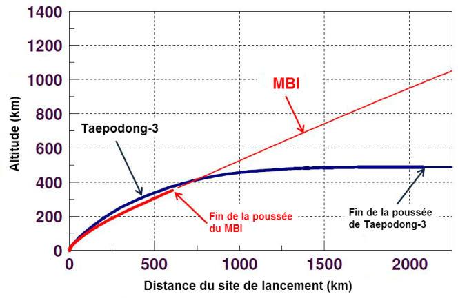 Différence de trajectoire entre la fusée Unha-3 tirée le 12 décembre 2012 et un missile balistique intercontinental (MBI).