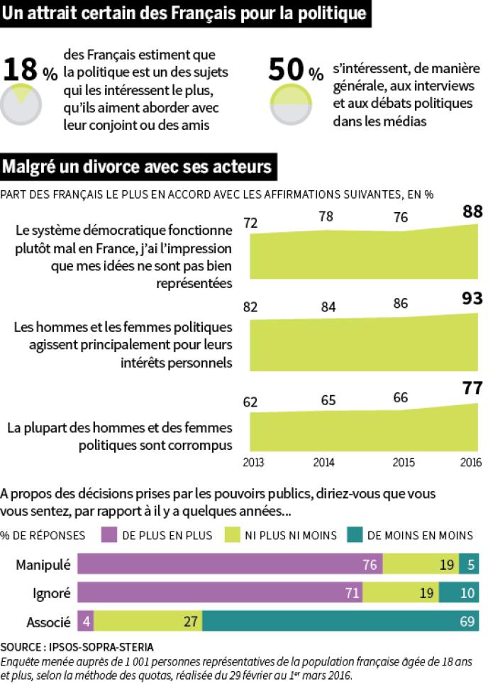 Si les Français concèdent un goût prononcé pour la politique, ils sont néanmoins fâchés avec leurs représentants.