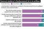 Parmi les propositions qui leur étaient soumises, une large majorité des sondés souhaitent que les élus soient davantage issus de la société civile et que la population soit davantage consultée.