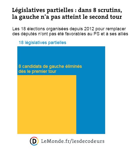 Législatives partielles : dans 8 scrutins, la gauche n'a pas atteint le second tour.