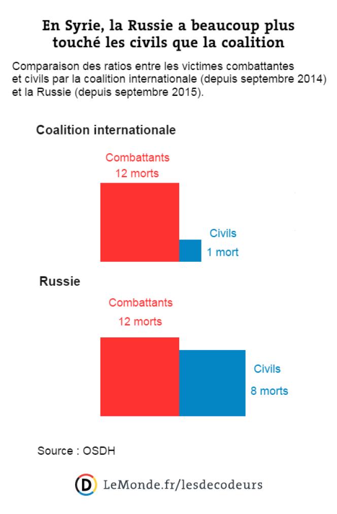 En Syrie, la Russie a beaucoup plus touché les civils que la coalition.