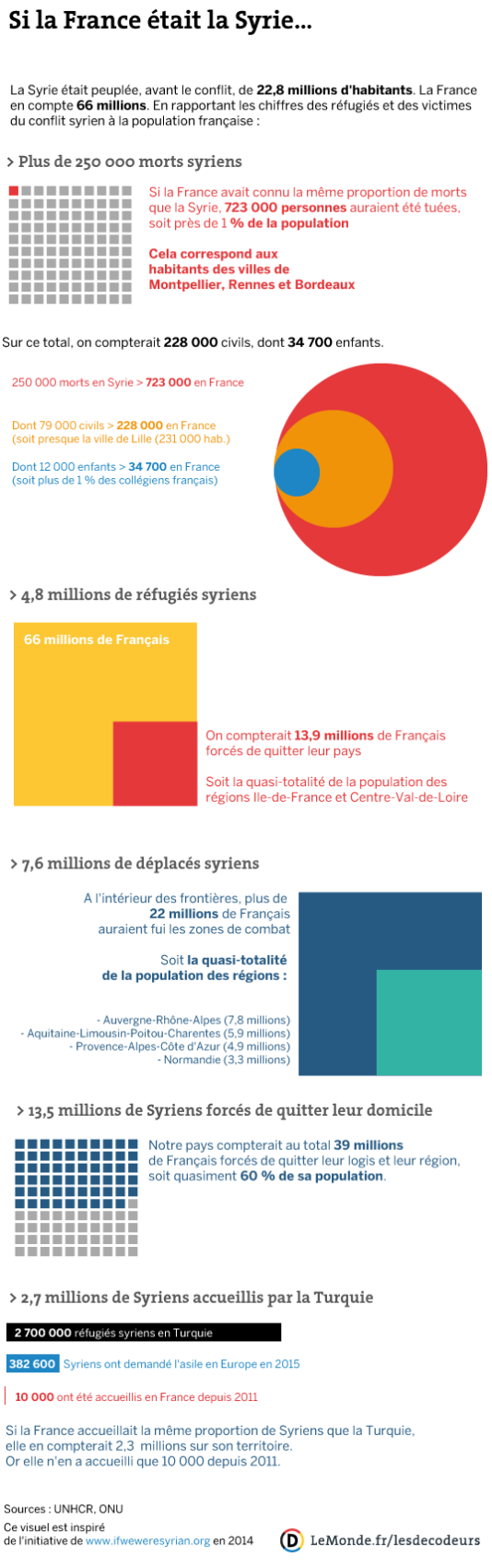 Si la France était la Syrie.