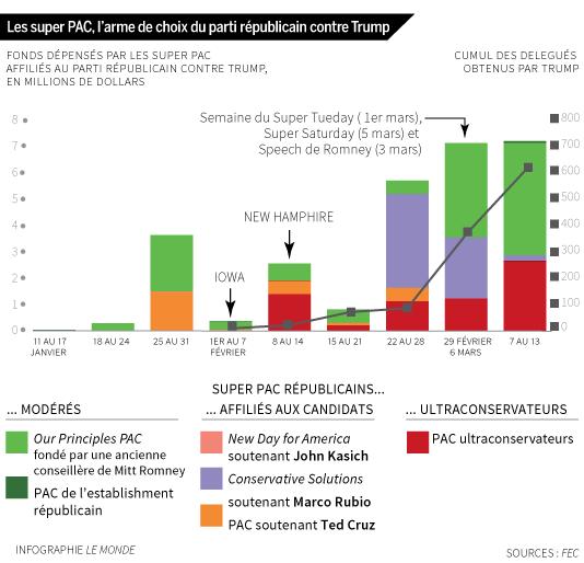 Les principaux Super PAC («political action committees», comités d'action politique) et leurs dépenses.