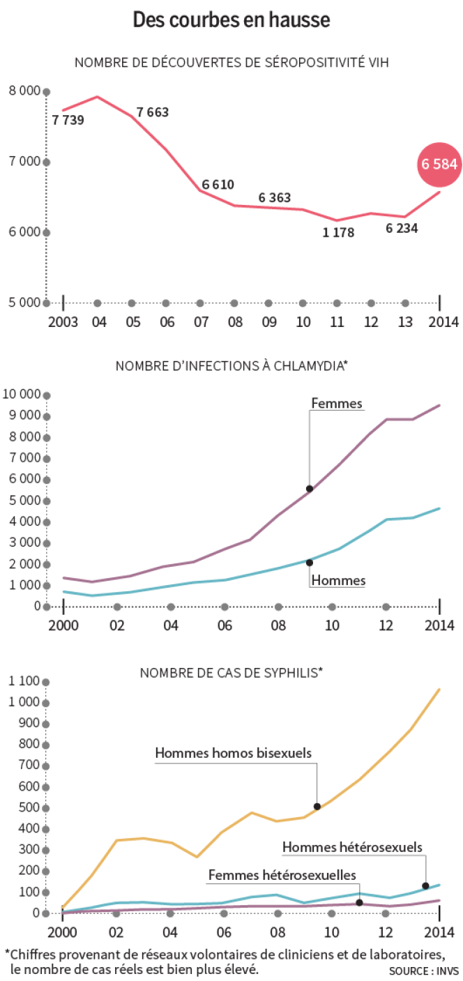 Maladies sexuellement transmissibles : des courbes en hausse.