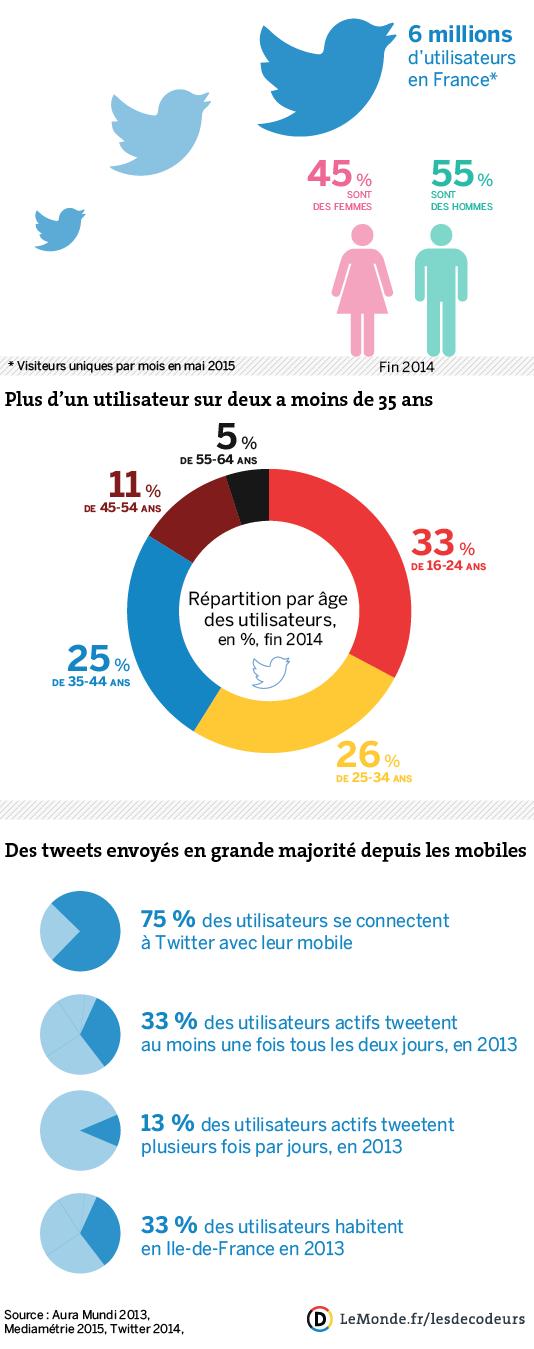 Qui sont les utilisateurs français de Twitter ? En chiffres