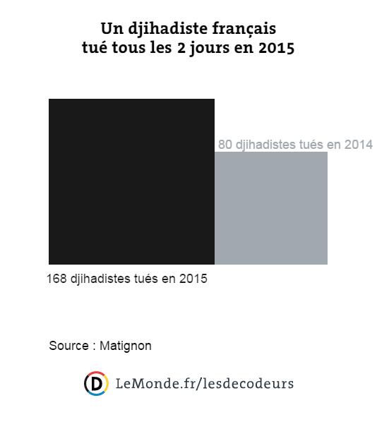 Le nombre de djihadistes tués a doublé entre 2014 et 2015.