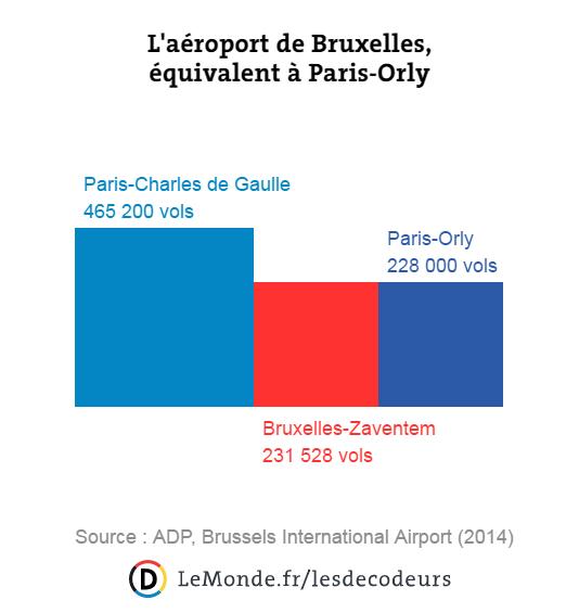 L'aéroport de Bruxelles, nombre de vols par an en 2014.