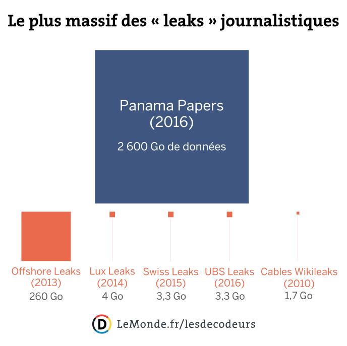 Avec 2 600 Go de données, les «Panama papers» sont le plus massif des «leaks» journalistiques depuis le début de l'ère informatique.