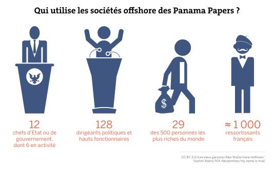 Qui utilise les sociétés offshore des «Panama papers» ?