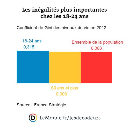 Les inégalités plus importantes chez les 18-24 ans.