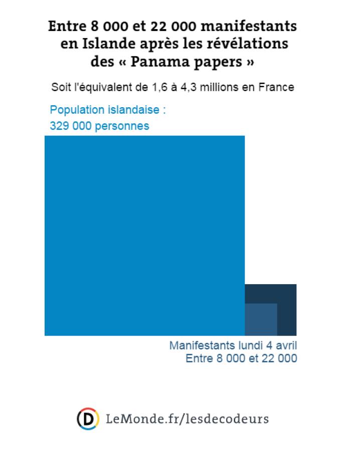 Entre 8 000 et 22 000 manifestants en Islande : l'équivalent de 1,6 à 4,3 millions en France.