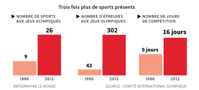 Entre l'édition de 1896 et celle de 2012, à Londres, les Jeux olympiques d'été ont multiplié par sept leur nombre d'épreuves.