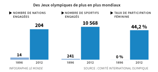 En 1896, seuls trois continents étaient représentés aux premiers Jeux olympiques d'été : l'Europe, l'Amérique et l'Océanie.