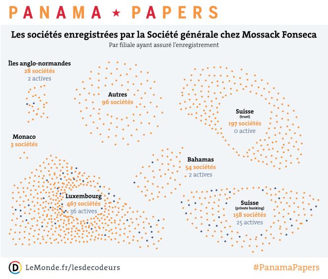 Les sociétés offshore enregistrées par la Société générale chez Mossack Fonseca.