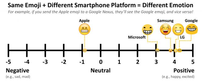 L'emoji qui montre ses dents dans la version Apple est le seul jugé négatif, alors que ceux des autres programmes sont positifs.