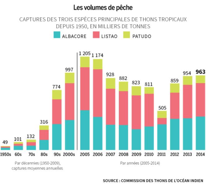 Les volumes de pêche de thons tropicaux