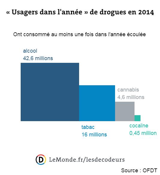 Lecture : 16 millions de Français ont consommé du tabac au moins une fois pendant l'année 2014.