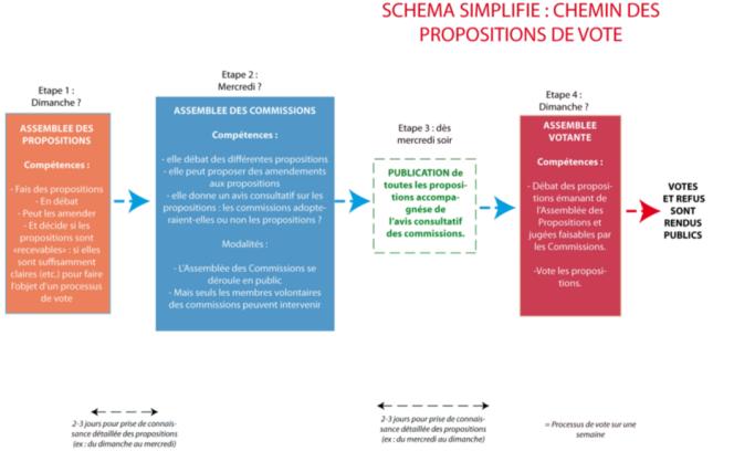Le schéma du projet de processus de vote expérimental qui a été proposé jeudi 20 avril par la commission Démocratie, selon une note de synthèse consultée par